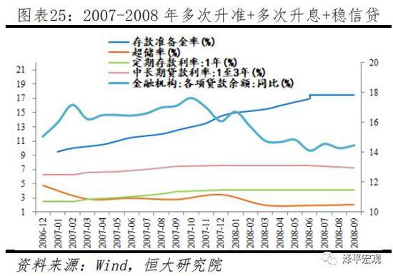 3.4  2008年四季度至2009年四季度(适度宽松)
