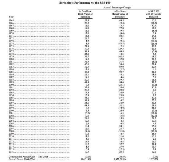 伯克希尔公司业绩同标普500指数历年增长的对比(第一列为伯克希尔每股账面价值年度增幅,第二列为伯克希尔每股市值年度增幅,第三列为标普500指数