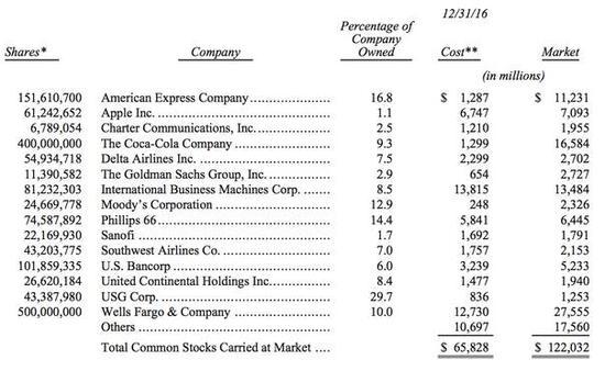 2016年年底市值最大的十五大普通股投资情况