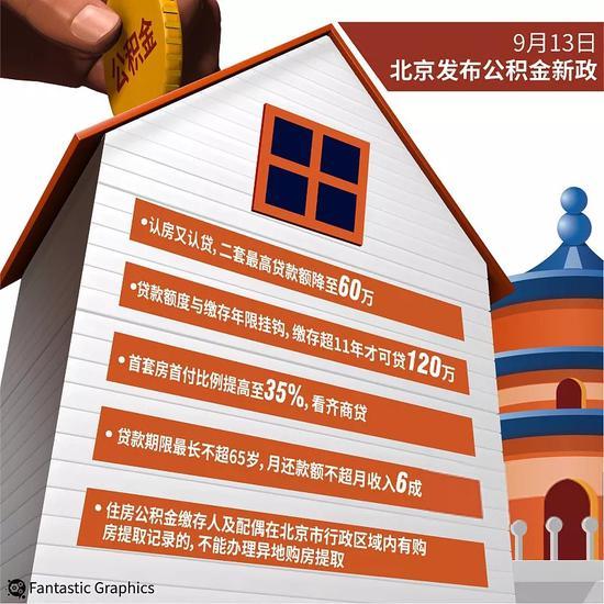 |北京公积金买房将迎六大变化