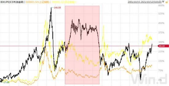 国际油价站上80美元 A股市场风格是否切换?