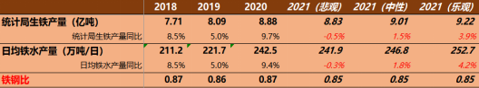 金瑞资本卓桂秋:2021年铁矿石全球平衡表定价