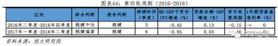 5.1  2016年二季度至2016年四季度(稳健中性)