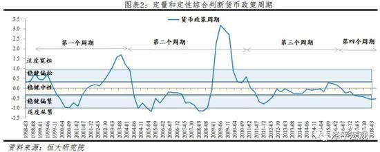 2 第一轮周期(1998-2002):稳健偏松-稳健偏紧-稳健偏松