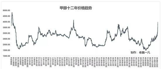 老魏一凡:甲醇十二年历史价格图
