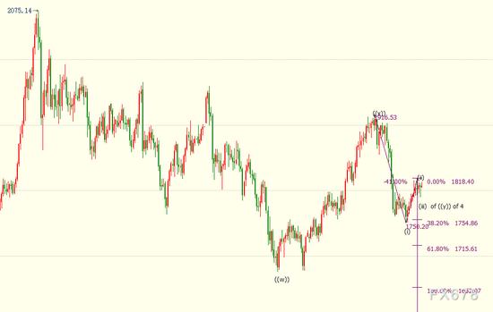 国际金价短线料下探1779美元 关注晚间通胀数据