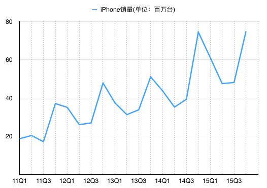 2011年以来iPhone各季度销量(图中为自然季度,非财季)