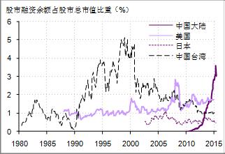 图3:股市融资余额占比的国际比较(材料到来源:牛熊买进卖室)