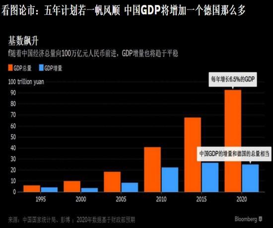 中国一年gdp增量相当于英法_突破100万亿 中国GDP将相当于日德英法总和,明年增速或超8