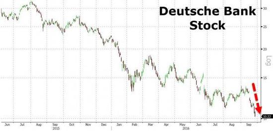 德银股价2015年6月以来走势图