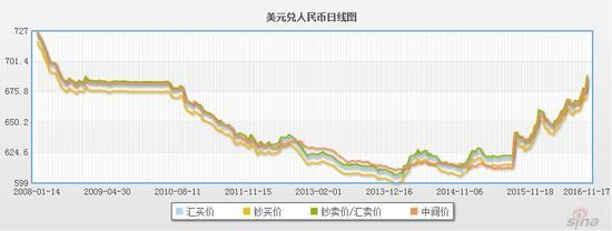 人民币汇率中间价报6.8692 十日连跌再创8年新低