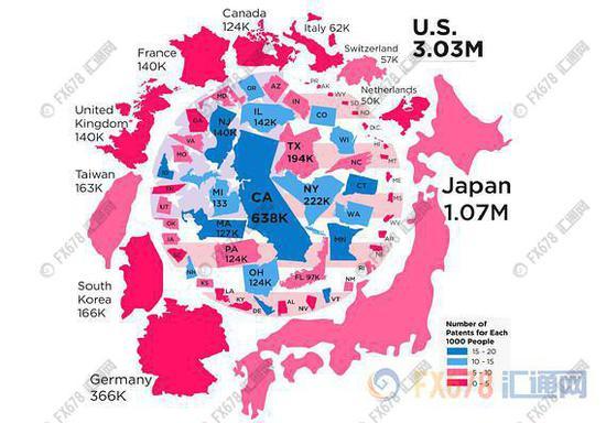 (图中圆圈内为美国各州专利数,圈外为全球其他国家/地区专利数。可看出加利福尼亚州专利数遥遥领先。)