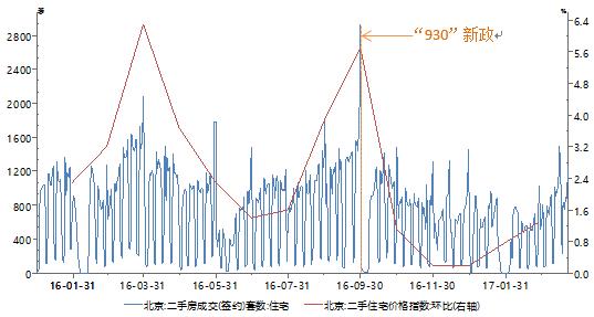 图2:二线城市住宅价格及变化趋势数据来源:Wind、PRIME