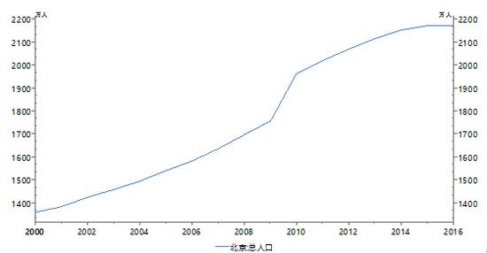 图7:北京地区总人口变化趋势数据来源:Wind、PRIME