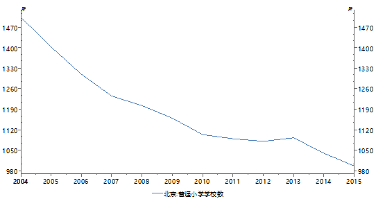 图10:北京市普通小学数量变化(2004-2015)数据来源:Wind、PRIME