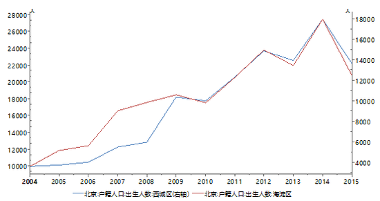 图12:西城、海淀区户籍人口出生人数数据来源:Wind、PRIME