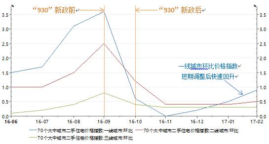 图1:一、二、三线城市近期住宅价格环比变化趋势数据来源:Wind、PRIME注:一线城市:北京、上海、广州、深圳。二线城市:天津、重庆、杭州、南京、武汉、沈阳、成都、西安、大连、青岛、宁波、苏州、长沙、济南、厦门、长春、哈尔滨、太原、郑州、合肥、南昌、福州。三线城市:全国百城中除一线城市、二线城市之外的其它74个城市。