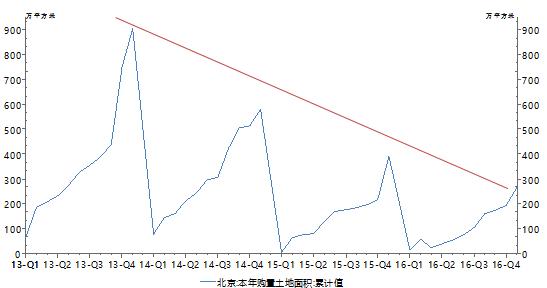 图4:北京土地供应量呈逐年递减趋势数据来源:Wind、PRIME