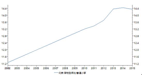 图11:北京市普通小学生师比变化(2002-2015)数据来源:Wind、PRIME