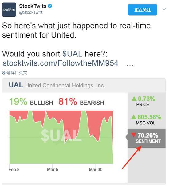 市场人士对美联航的股票极度看空,程度至少创下2月初以来新高。