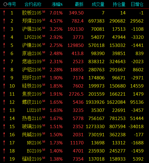 午评:动力煤大涨超4%、沪锡涨逾3% 玻璃冲高回落