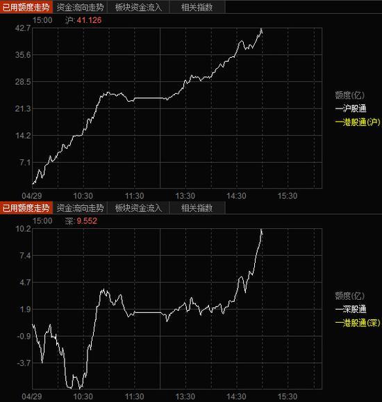 沪深股通北向资金流入图