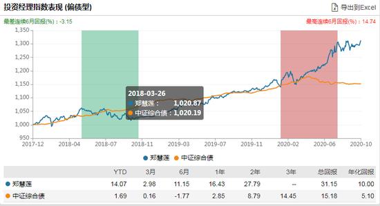 新基|汇添富品牌驱动六个月发行:郑慧莲管理 偏股产品过往年化30%
