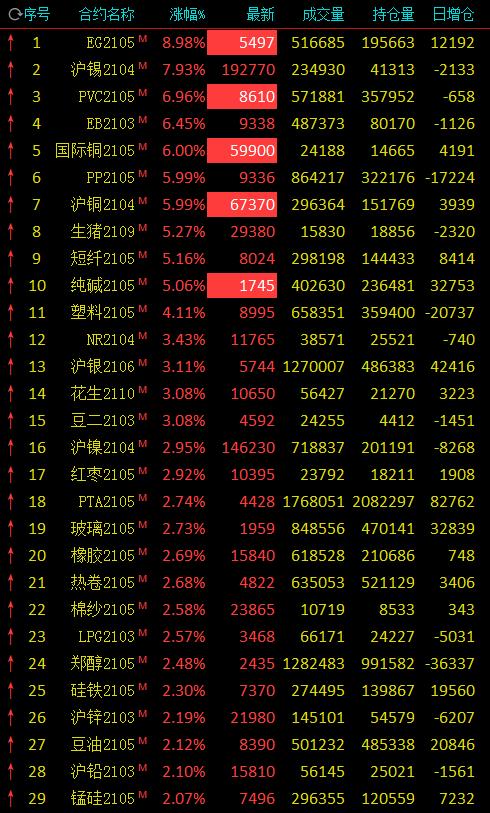 收评:商品期市涨声一片 沪铜、国际铜、乙二醇、PVC、纯碱涨停