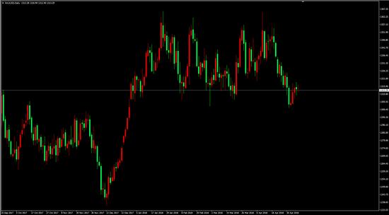 XAU/USD(D1)