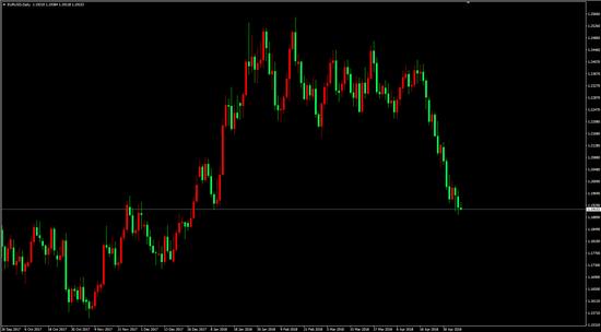 EUR/USD(D1)