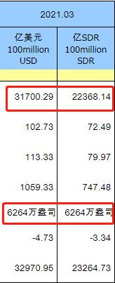 中国3月末外储3.17万亿美元环比微降1% 黄金储备与上个月持平