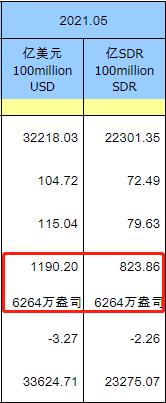 中国5月末黄金储备持稳于6264万盎司 自2019年9月以来保持不变