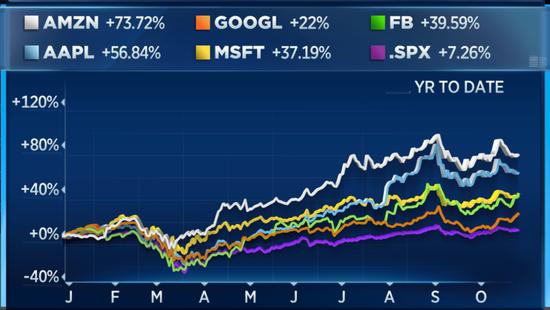 """风险投资家:民主党""""蓝潮""""将对大型科技股构成威胁"""