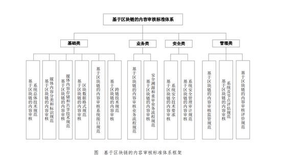 广电总局发布《基于区块链的内容审核标准体系》