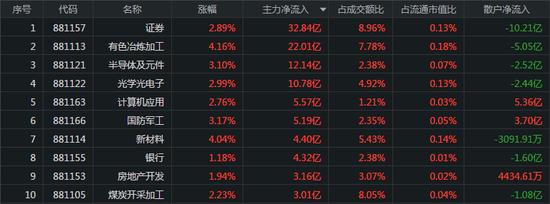 三大指数均涨超1%:半导体板块全天领涨 主力抢筹券商股