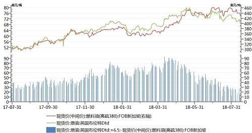 国际原油下跌引发燃料油价格大幅下挫
