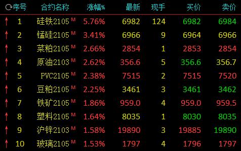铁合金午后直线拉升:硅铁涨近6% 锰硅涨逾3%