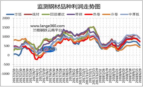 图2 主要钢材品种(测算成本与市场价格比较)盈利水平