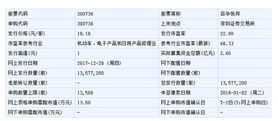 百华悦邦12月28日申购指南 顶格申购需配市值13.5万
