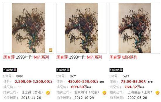 亚洲20世纪艺术(日间拍卖)