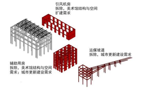 《旧工业建筑改造为博物馆案例解析》作者董婧手绘
