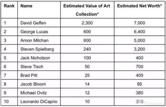▲2015年Wealth-X发布的《好莱坞前十位艺术收藏家》