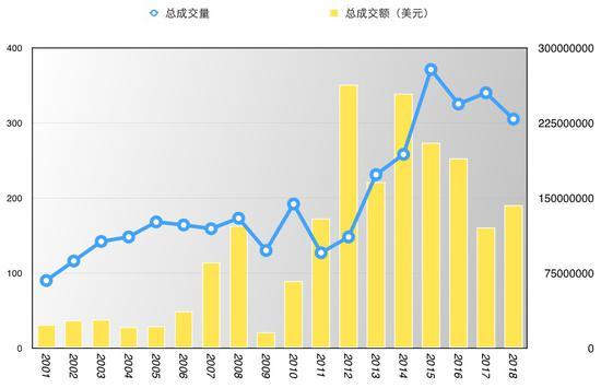 图表一 格哈德・里希特历年拍卖市场上拍数量及成交情况