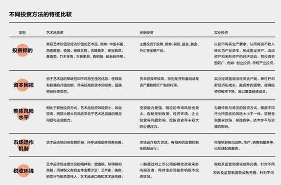 中国艺术品市场数据分析