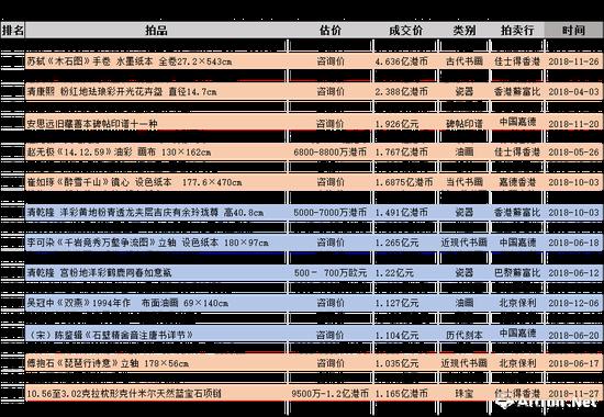 2018年度超过亿元成交拍品一览表(数据来源制图:雅昌艺术网)