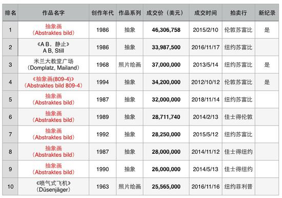 图表三 格哈德・里希特拍卖市场成交TOP10