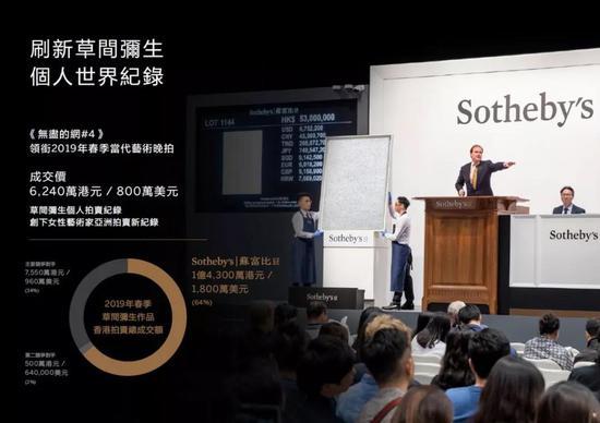 草间弥生作品香港拍卖总成交额占市场64%