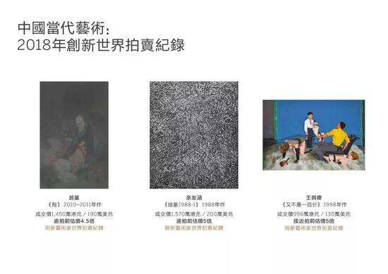 中国当代艺术创新世界拍卖纪录