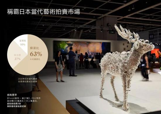 蘇富比称霸日本当代艺术拍卖市场