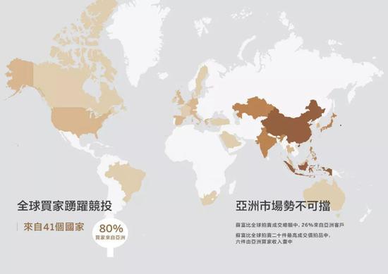 全球买家踊跃竞投,亚洲市场势不可挡